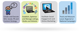 Internet Marketing Agency - Interactive Marketing Approach