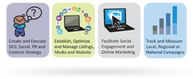 Internet Marketing Agency - Interactive Marketing Approach