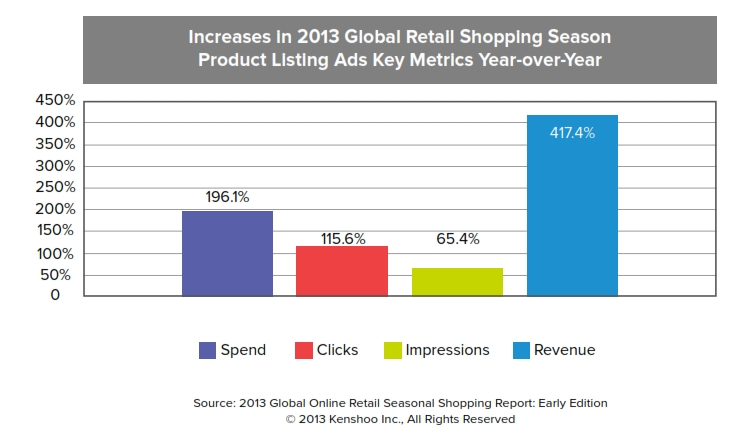 Global Product Listing Ad Performance for the 2013 Holidays